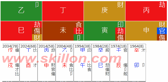 Bankruptcy 八字 BaZi Four Pillars of Destiny Patt Chee