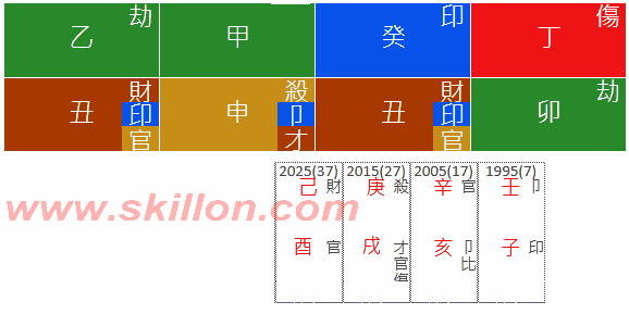 Depression and Suicide 八字 BaZi Four Pillars of Destiny Patt Chee