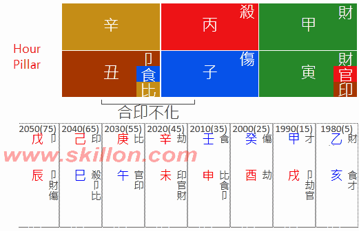 Josephine-Josie-Ho Chiu-yi  Stanley Ho Hung-sun 八字 BaZi Four Pillars of Destiny Patt Chee
